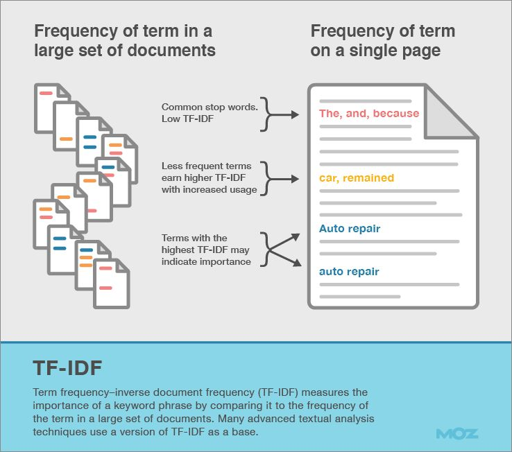 Term frequency moz
